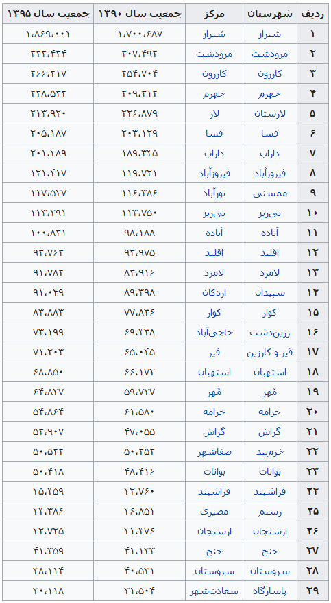 Population of cities in Fars province